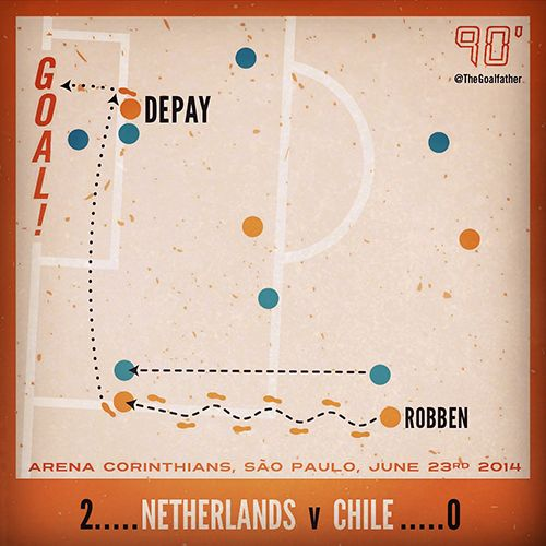 Memphis Depay, Netherlands Vs Chile, June 23rd 2014. Arena Corinthians, Sau Paulo, Brasil. World Cup 2014. Football infographic by The Goalfather.