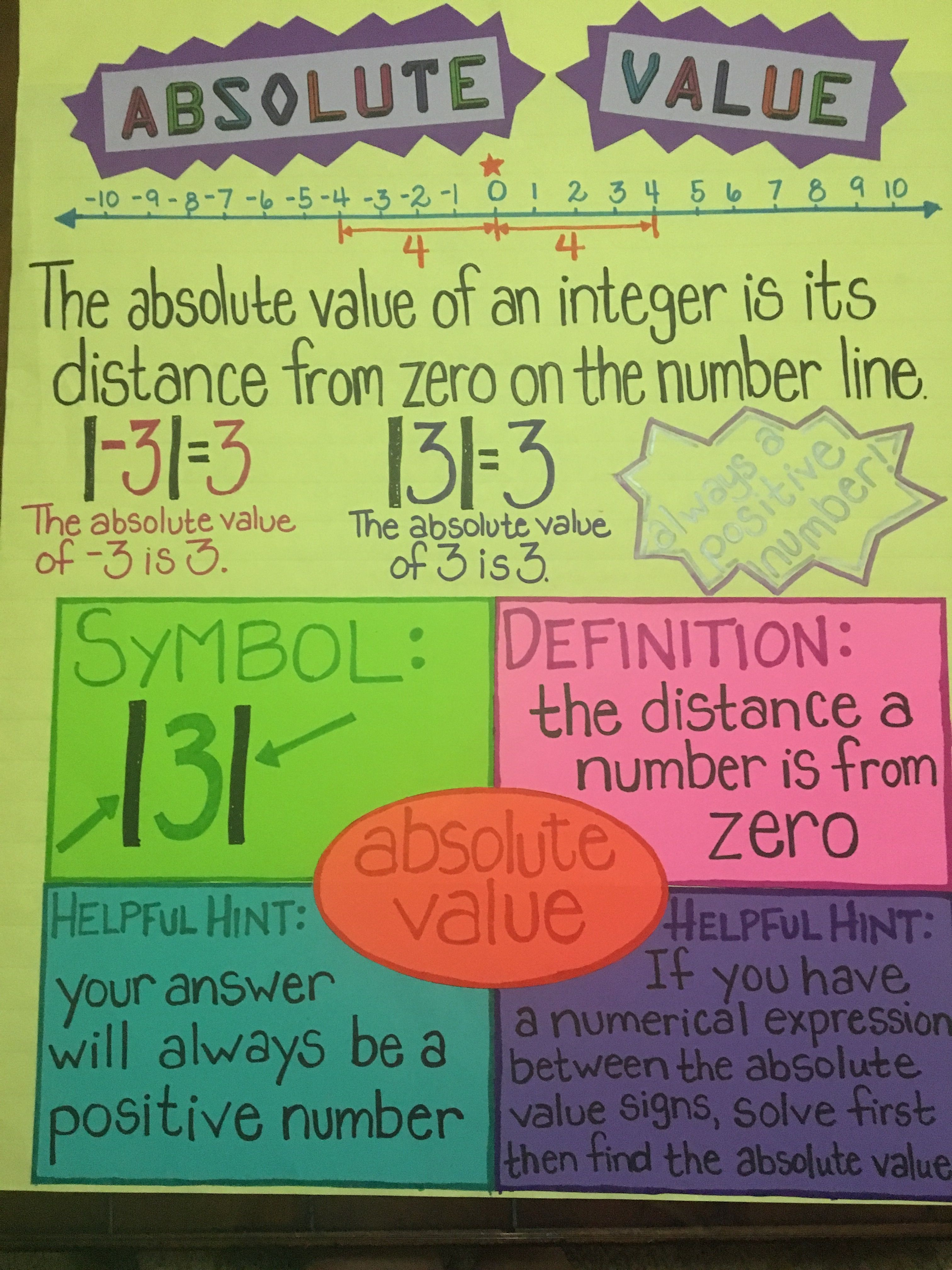 Adorable Math Anchor Chart For Elementary Schoolers Learning Absolute Value On A Number Line A Middle School Math Notes Math Anchor Charts Middle School Math