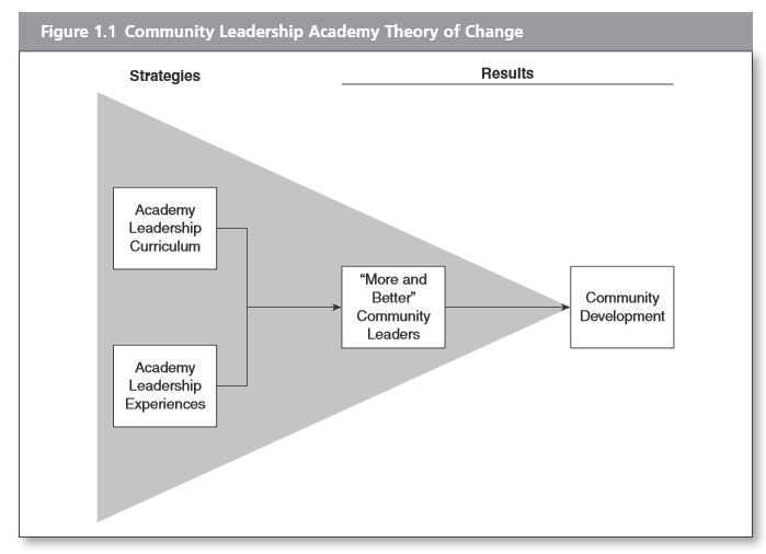 Introduction To Logic Model Examples Of Community Leadership