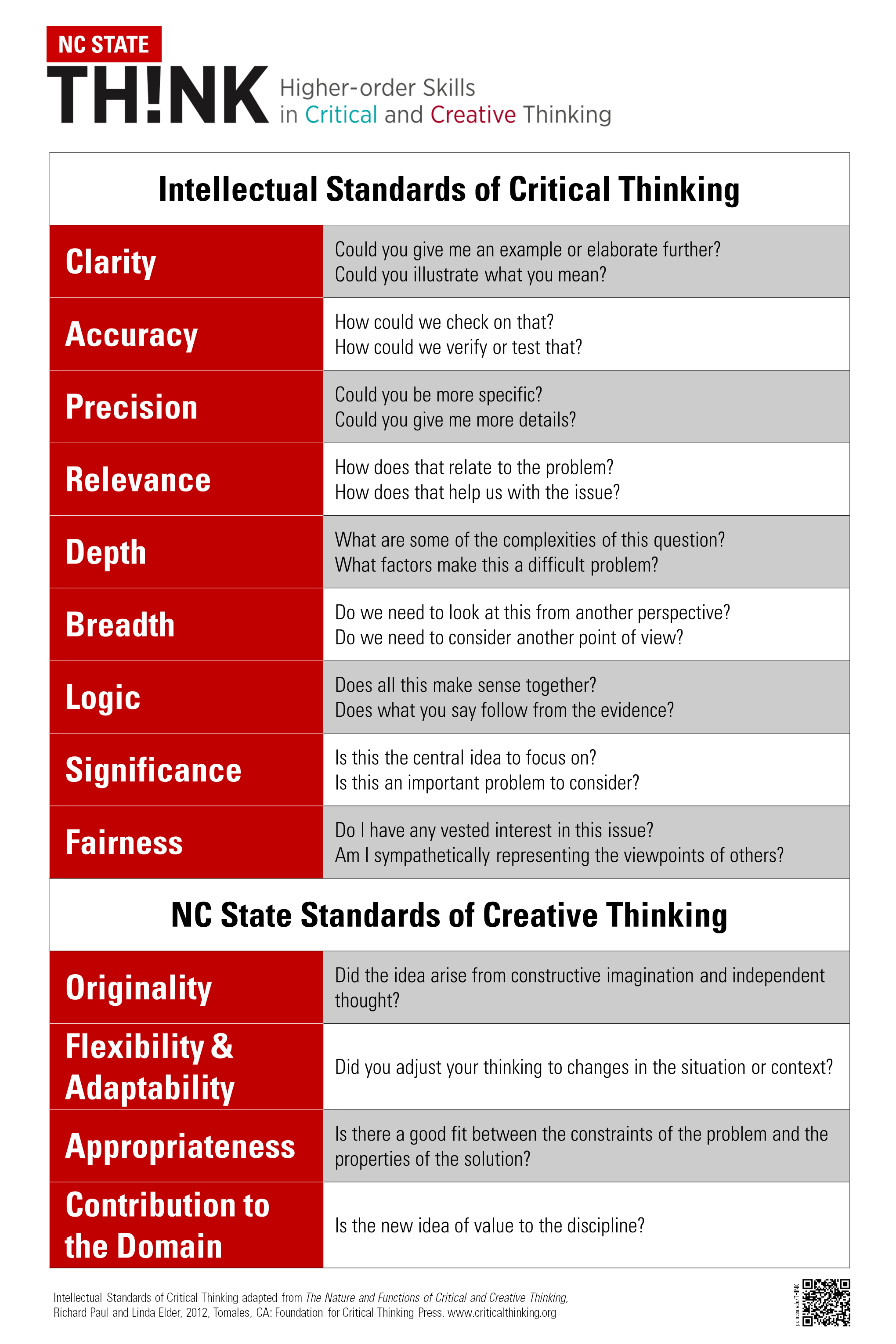 intellectual standards poster small digital promise intellectual standards poster small digital promise creative thinking poster and creative