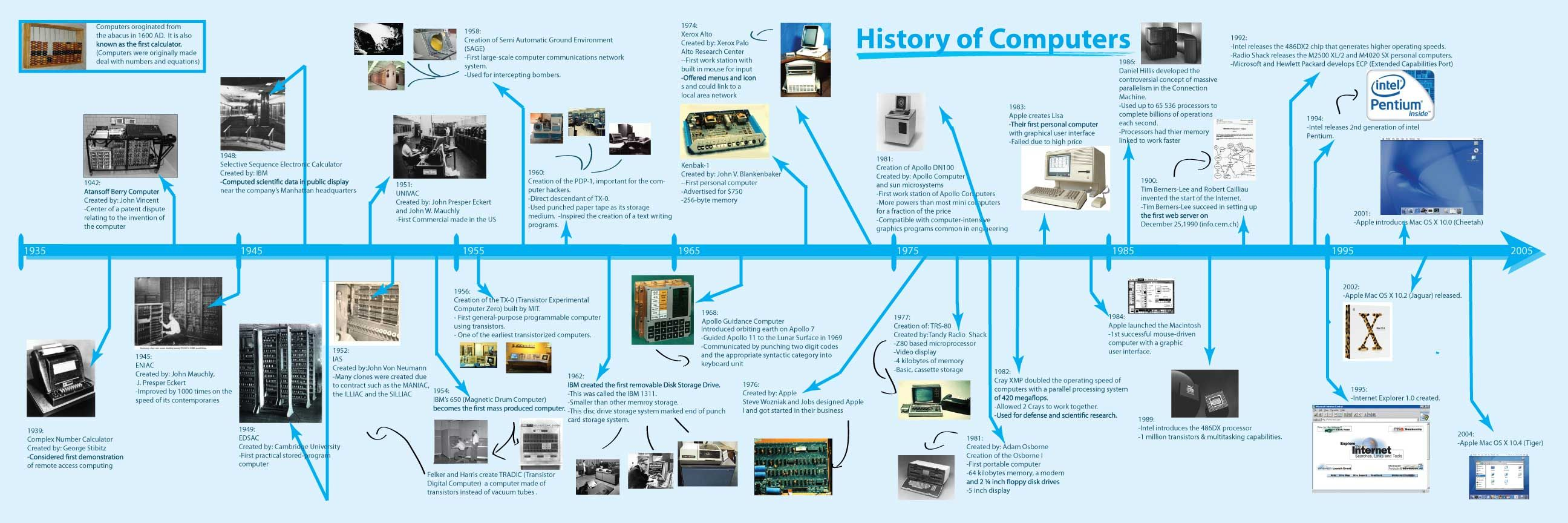 a history of the evolution of computers Presentation-history and evolution of computer - free download as powerpoint presentation (ppt), pdf file (pdf), text file (txt) or view presentation slides online december 2008.