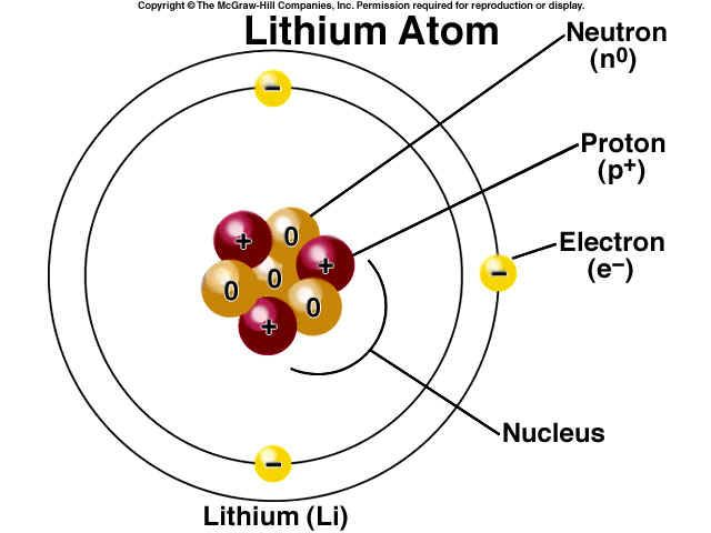 lithiums most common isotopes are lithium 6 and 7 and seven This - new periodic table with atomic mass and isotopes