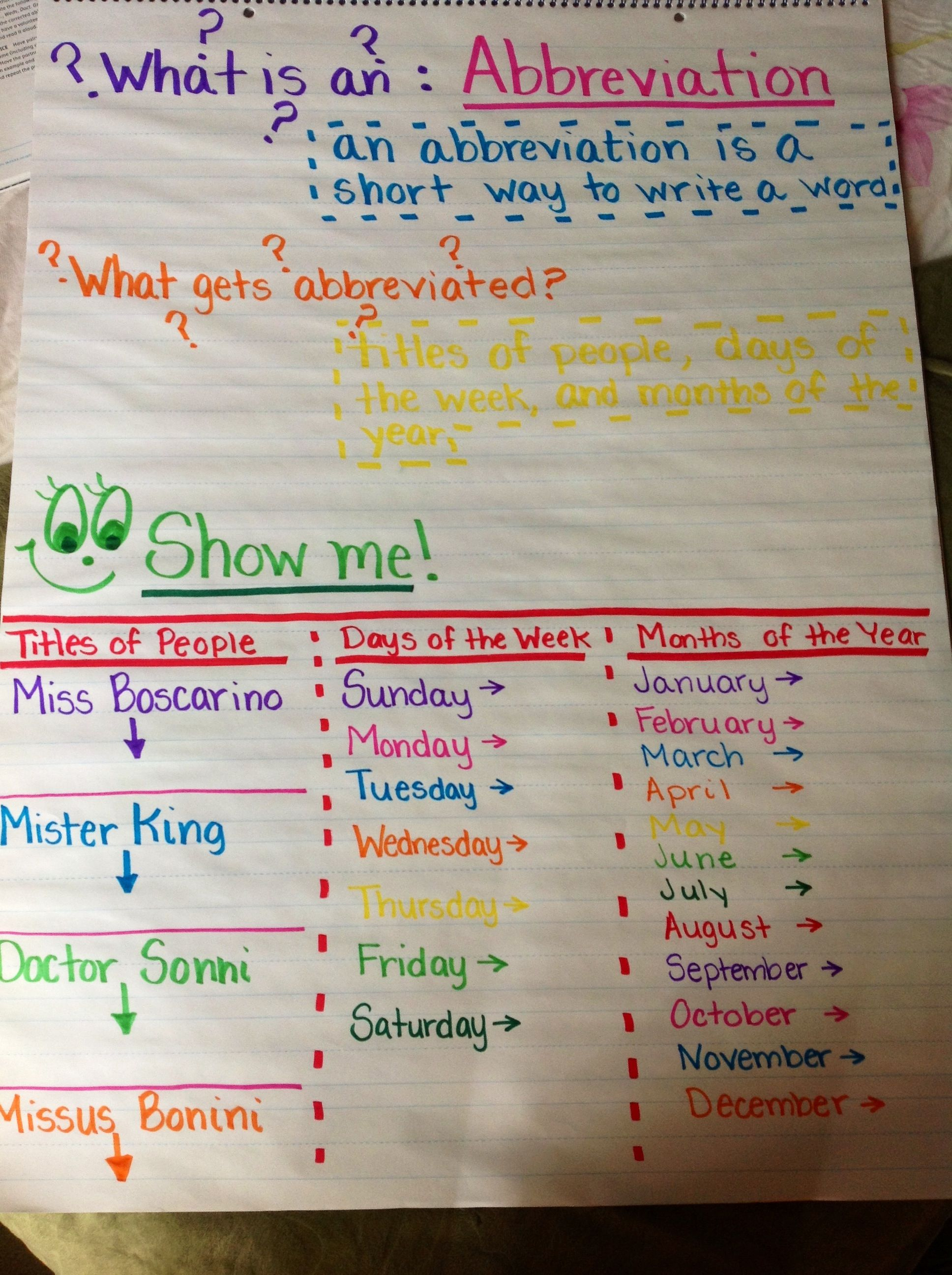 abbreviations anchor chart classroom ideas i heart pinterest