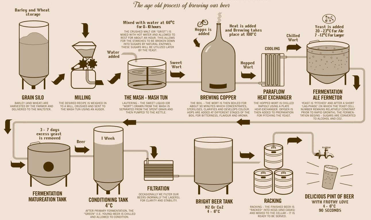 Brewing Process For Craft Beers Interesting Random