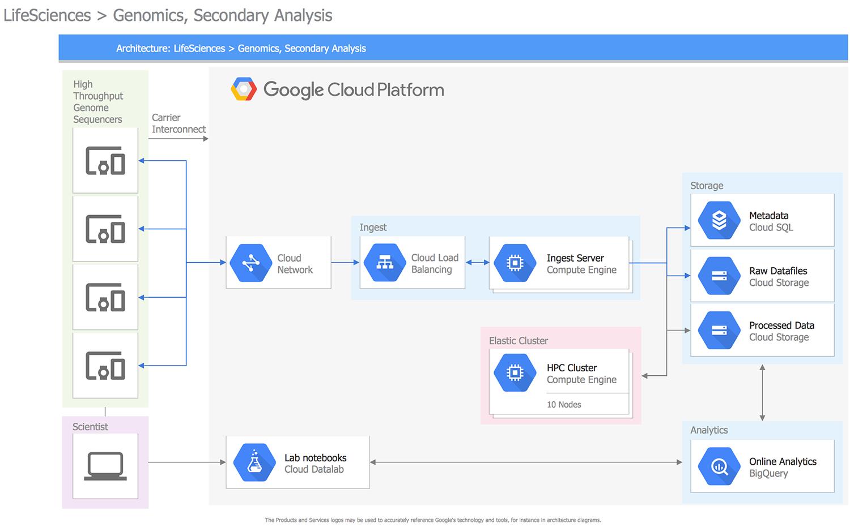 27+ Google cloud hosting pricing ideas in 2021