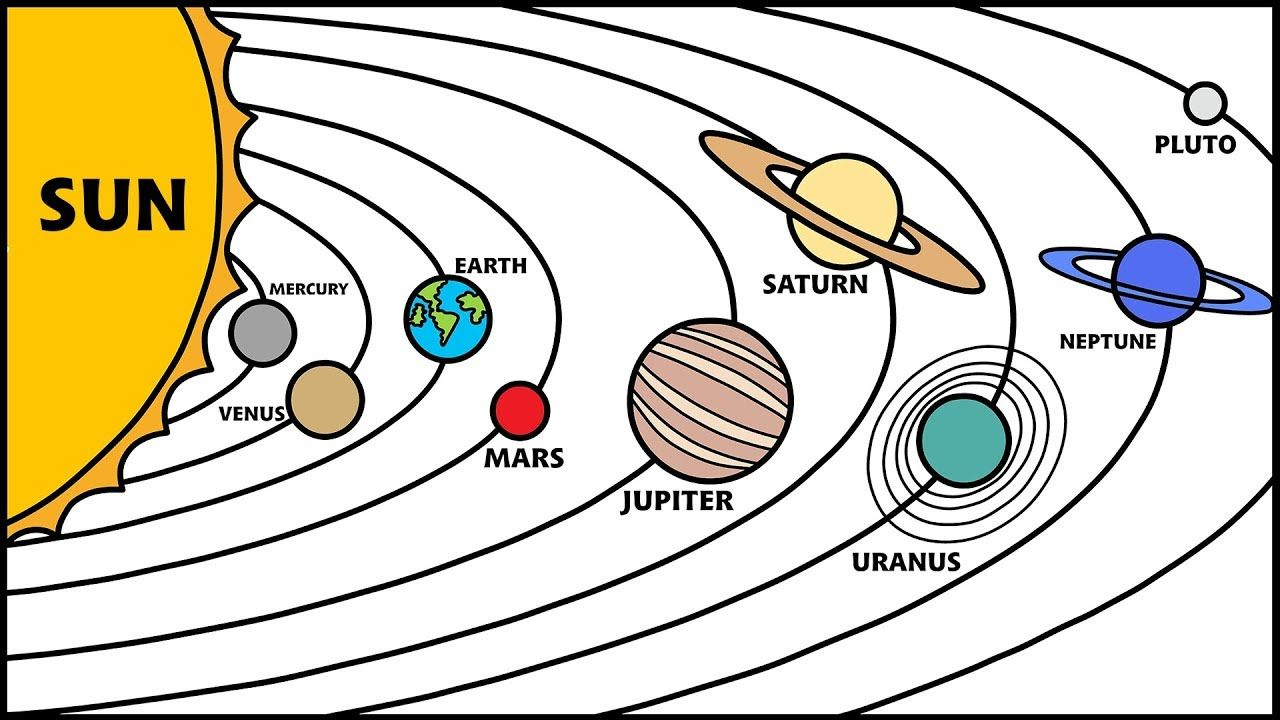 Drawing Planets in Our Solar System - Order of Planets ...