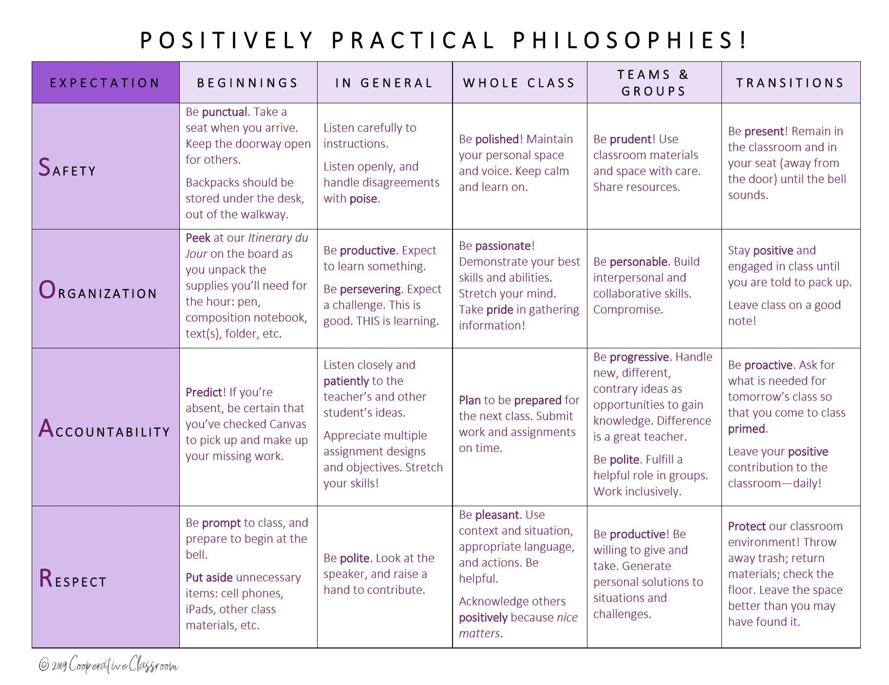 Positively Practical Pbis Philosophies Soar Matrix Ap
