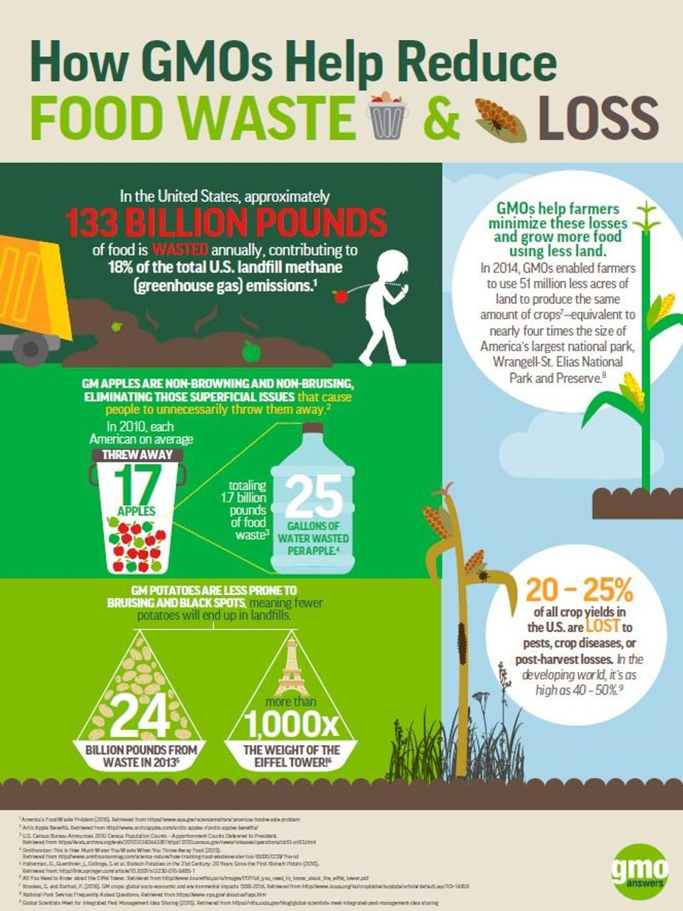 How Gmos Help Us Reduce Food Waste Its Environmental Impact