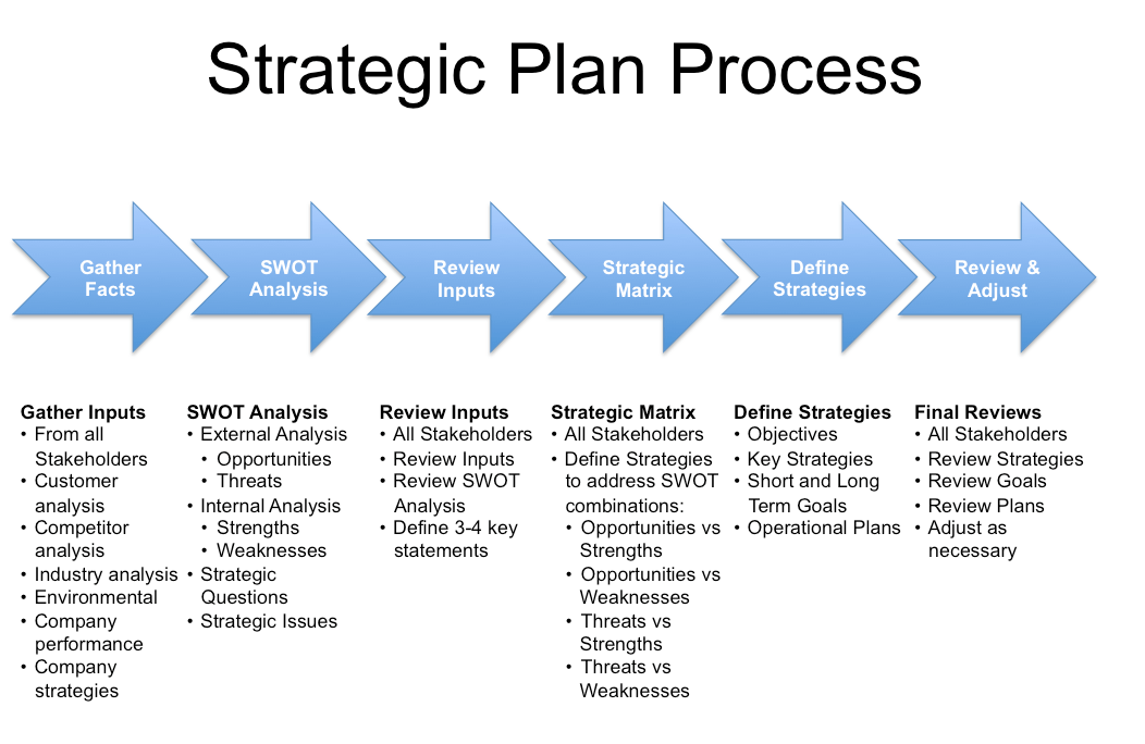 Strategic Planning Process   Work Work Work