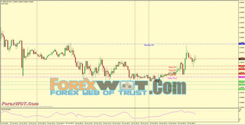 Forex Multi Time Frame Pivot Points Trading And Investment