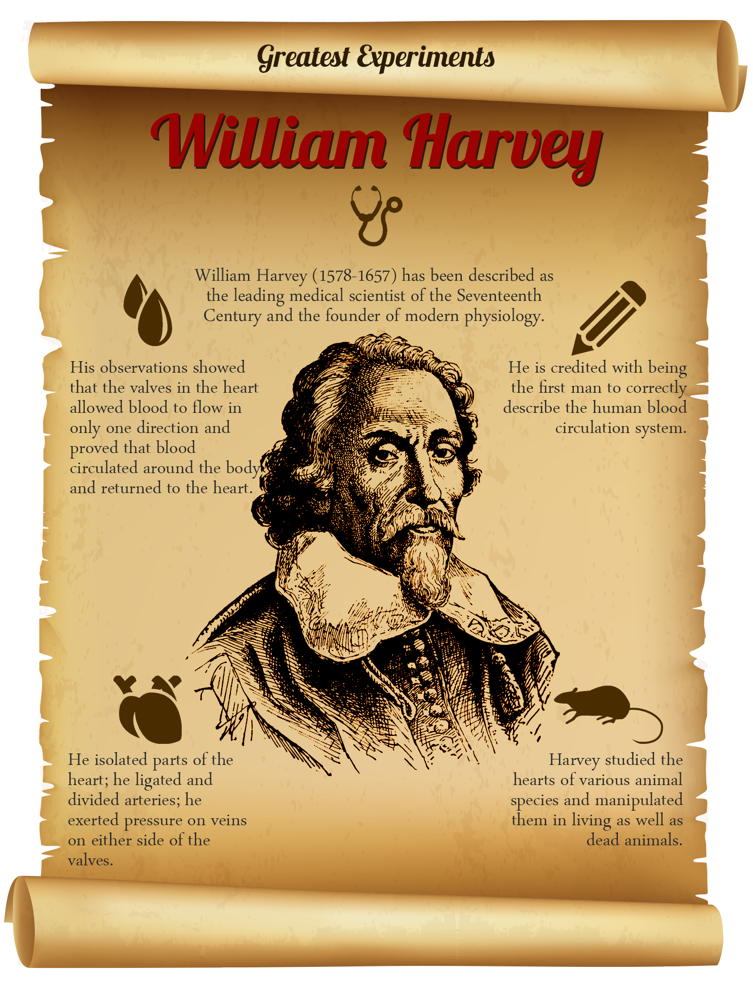Greatest Experiments - William Harvey\'s experiments on animals ...