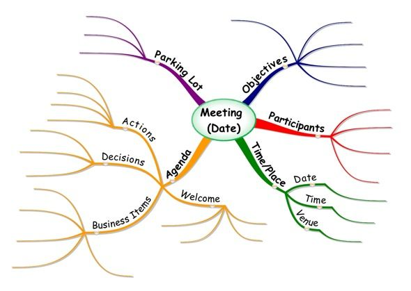 mind map template Mind Maps at Work Mind Mapping a Meeting