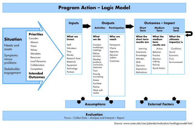 Logic model large program evaluation pinterest for Evaluation logic model template