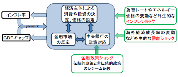 リサーチラボ 伝統的 非伝統的金融政策ショックの識別 日本銀行 Bank Of Japan 経済 ラボ リサーチ