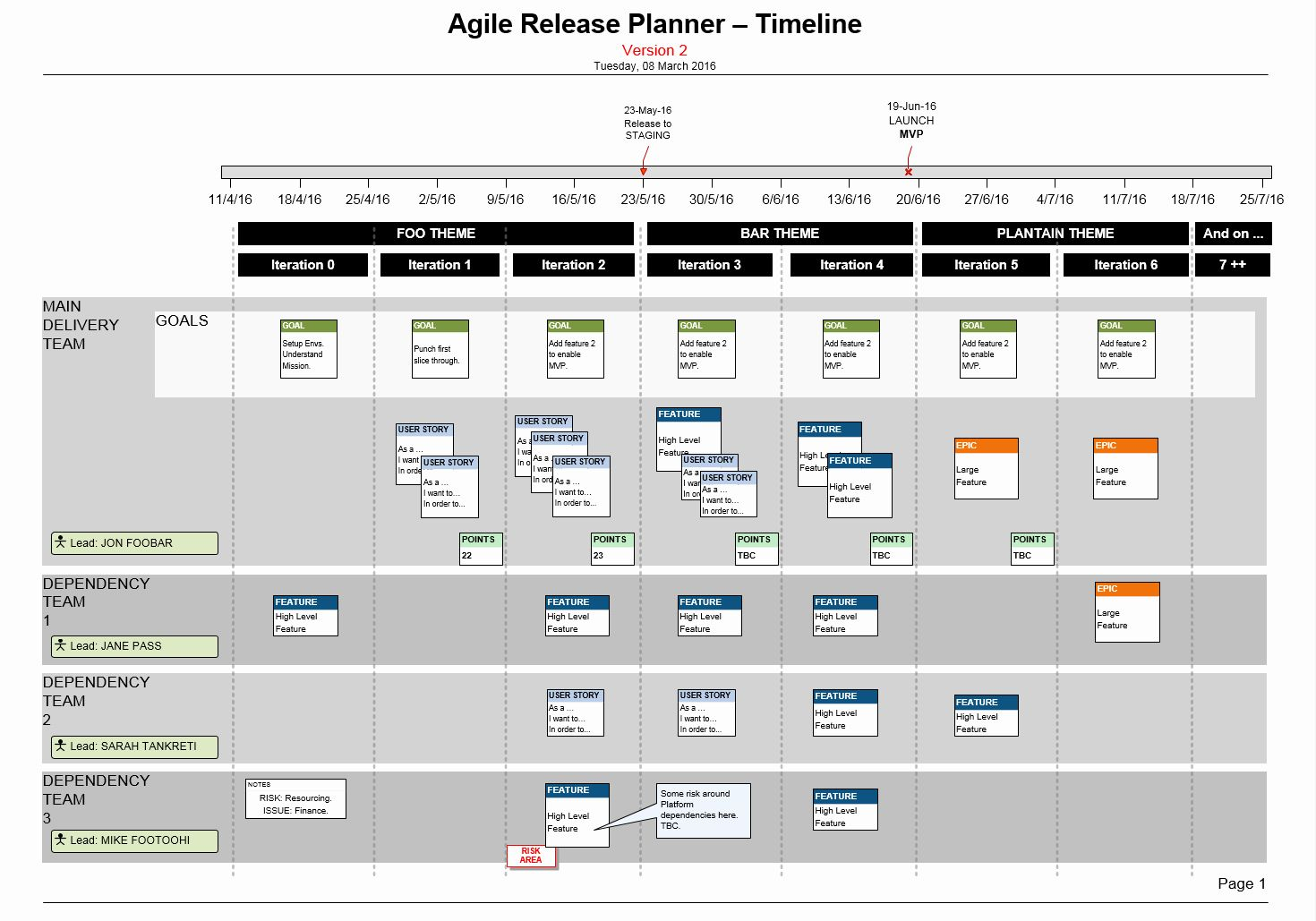 40 Agile Project Plan Template in 2020 (With images