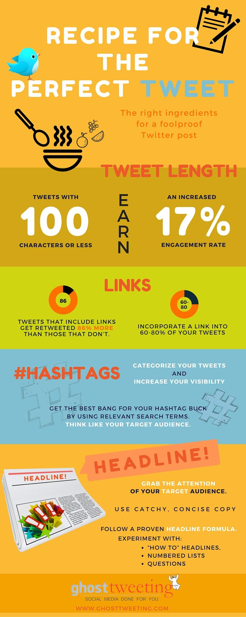 How To Write A Great Tweet Social Media Marketing Management Twitter Marketing Strategy Social Media Infographic Twitter For Business