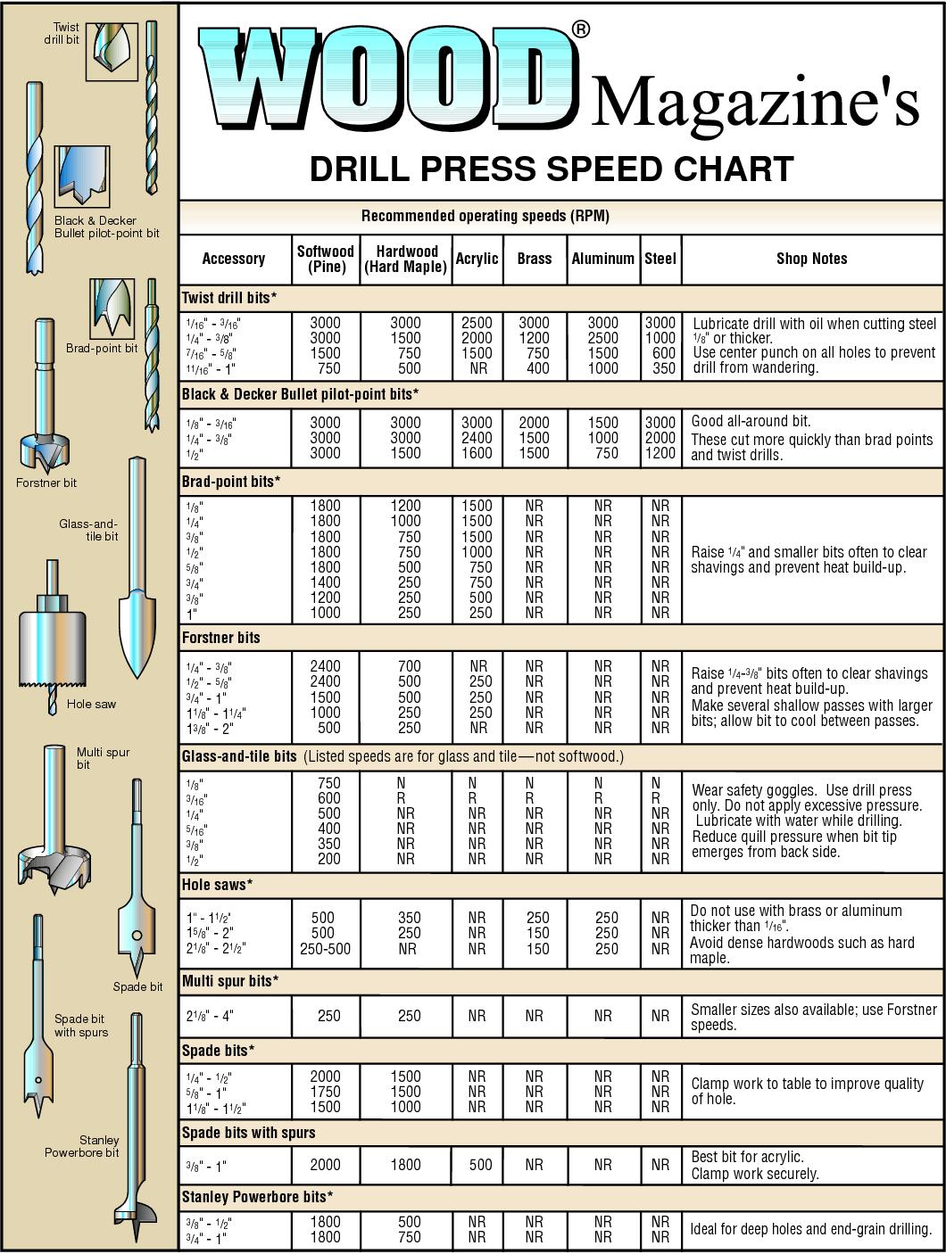 Metric Drill Speed Chart Machinery Tables Ayucar Com