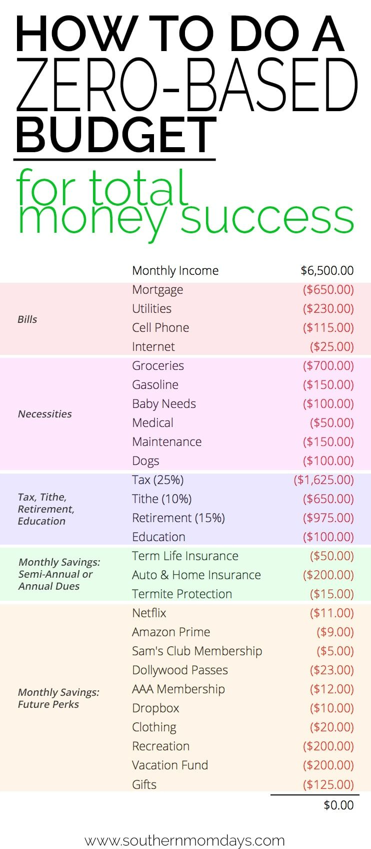How To Do A Zero Based Budget And Why You Need One Budget
