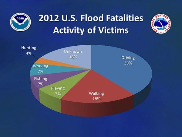 Now is the time to buy flood insurance