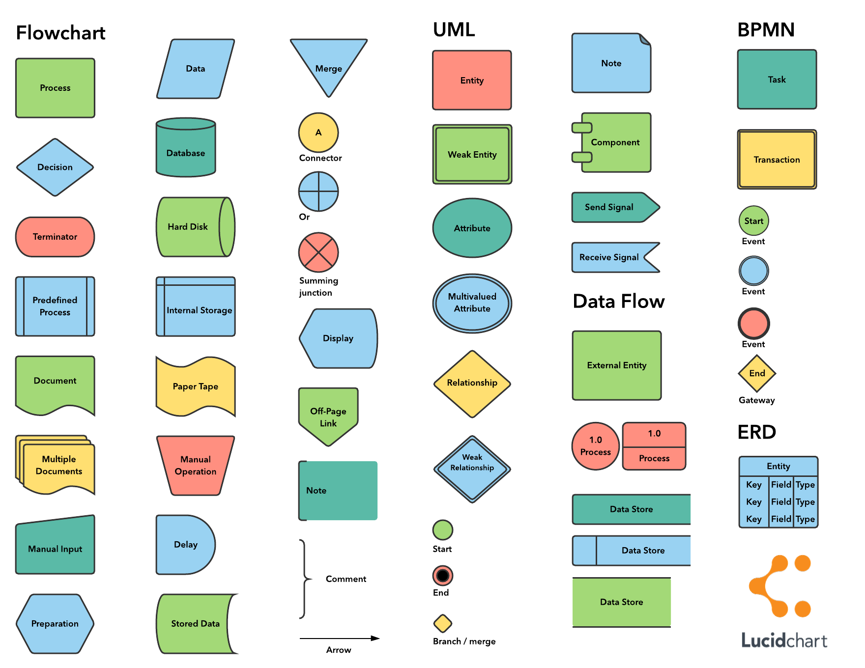 Flowchart Symbols and Notation [+ Cheat Sheet] | Lucidchart Blog