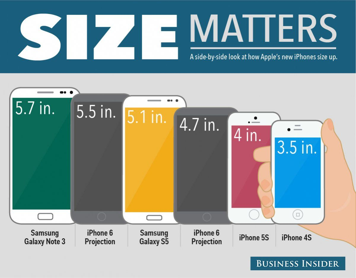 Size Matters: iphone 6 vs. Samsung's phones