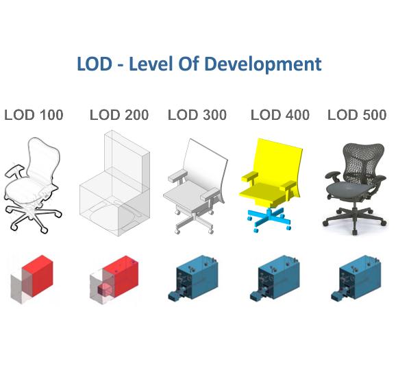 Lod Pode Ser Traduzido Para Nível De Desenvolvimento Define O Quão As Informações De Um Elemento Bim Devem Estar Bim Projetos De Construção Construção Civil