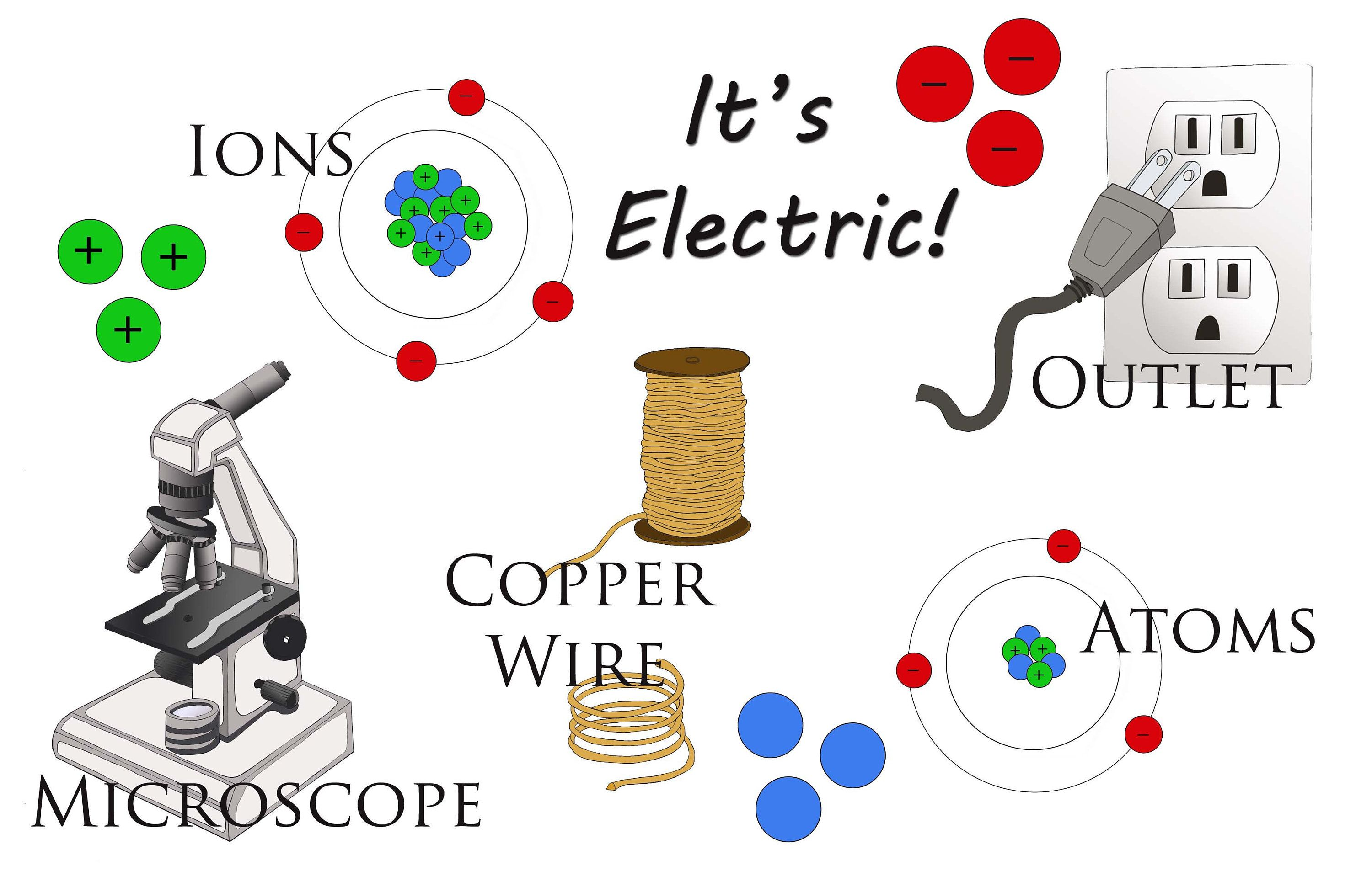Clipart, downloadable, Electricity, Atoms, Ions, copper wire ...
