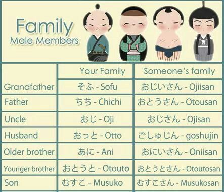 #japanese family words