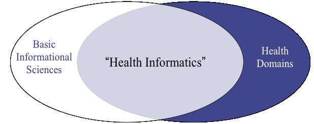 What Is Health Informatics? | UMich Health Informatics