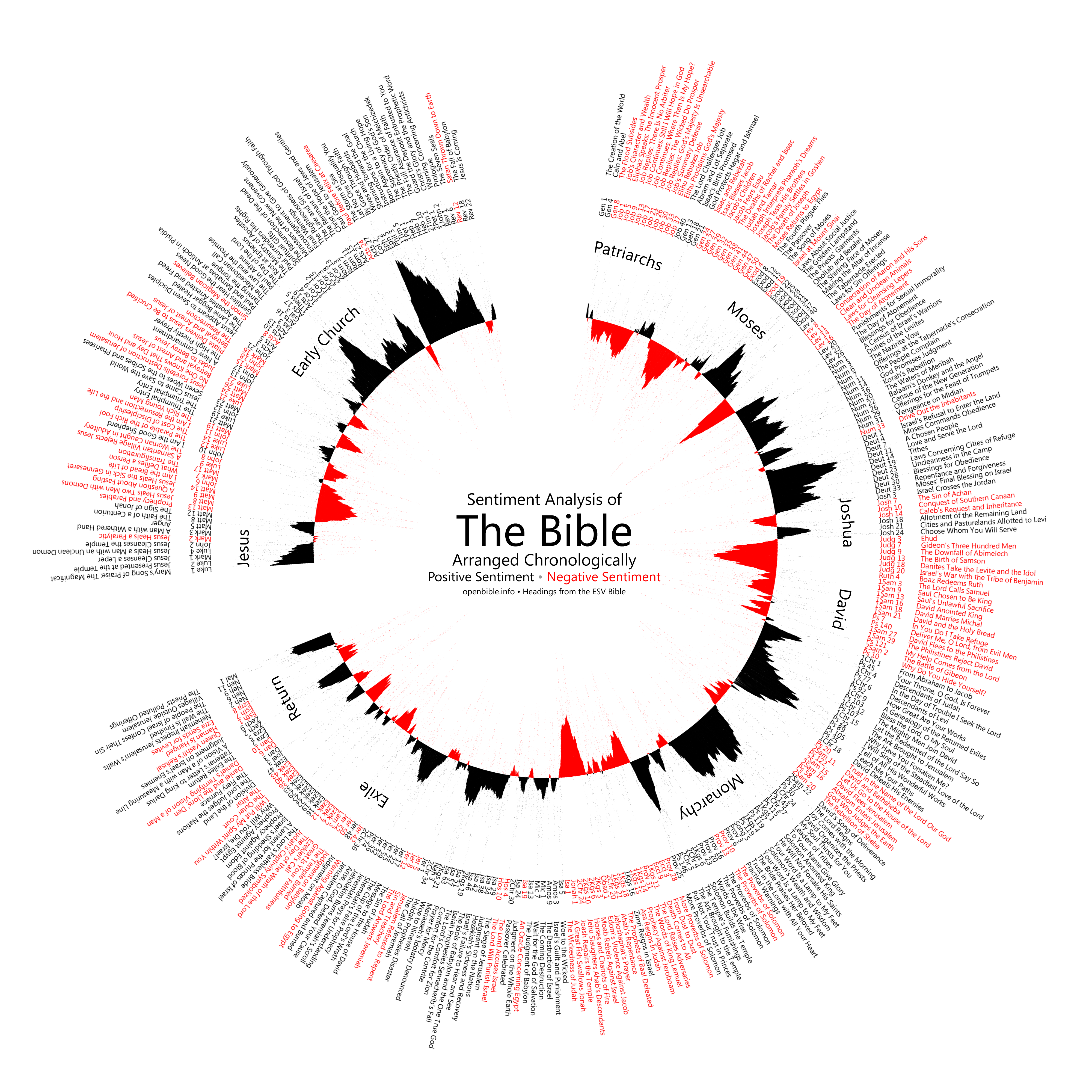 the narrative of the biblical text quantified as if it is positive or negative