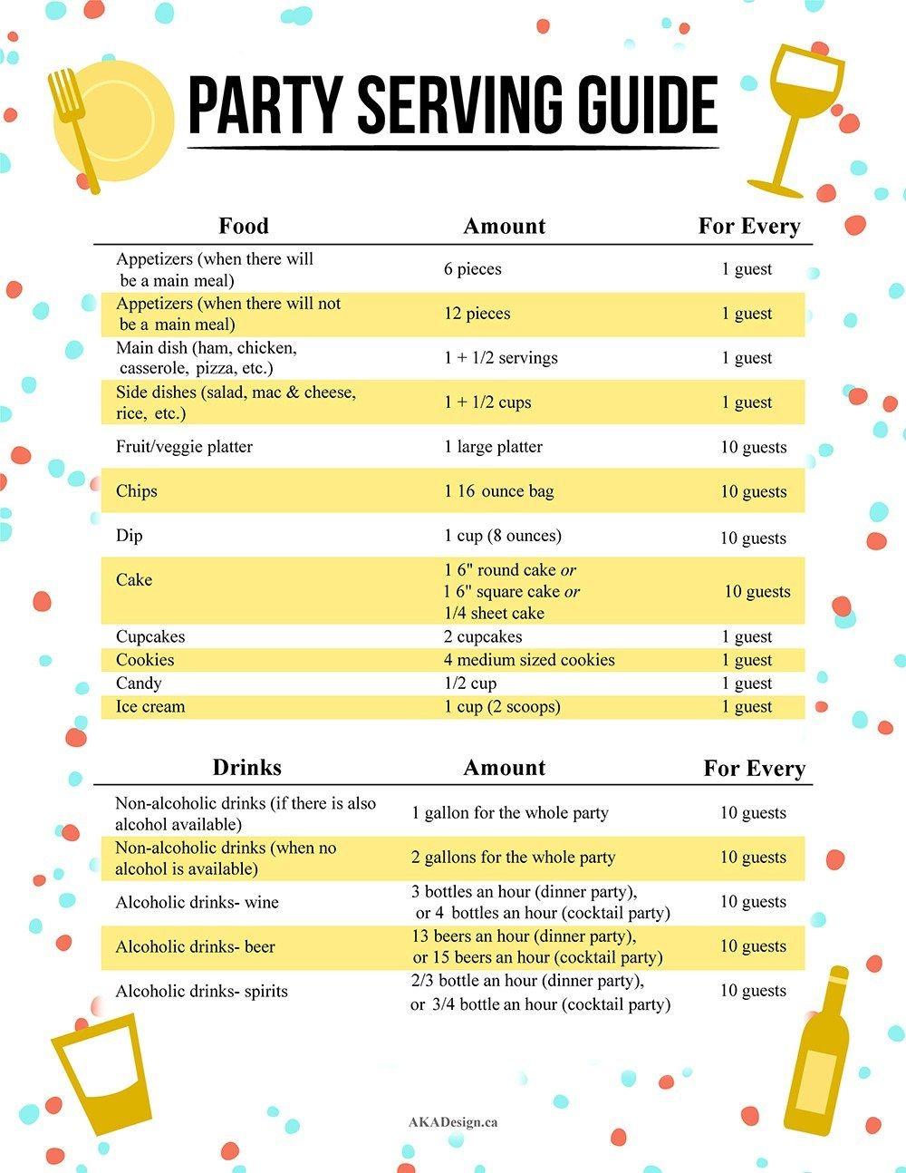 Photo of Wie viel Essen auf einer Party serviert werden kann – Kostenlose druckbare Servieranleitung