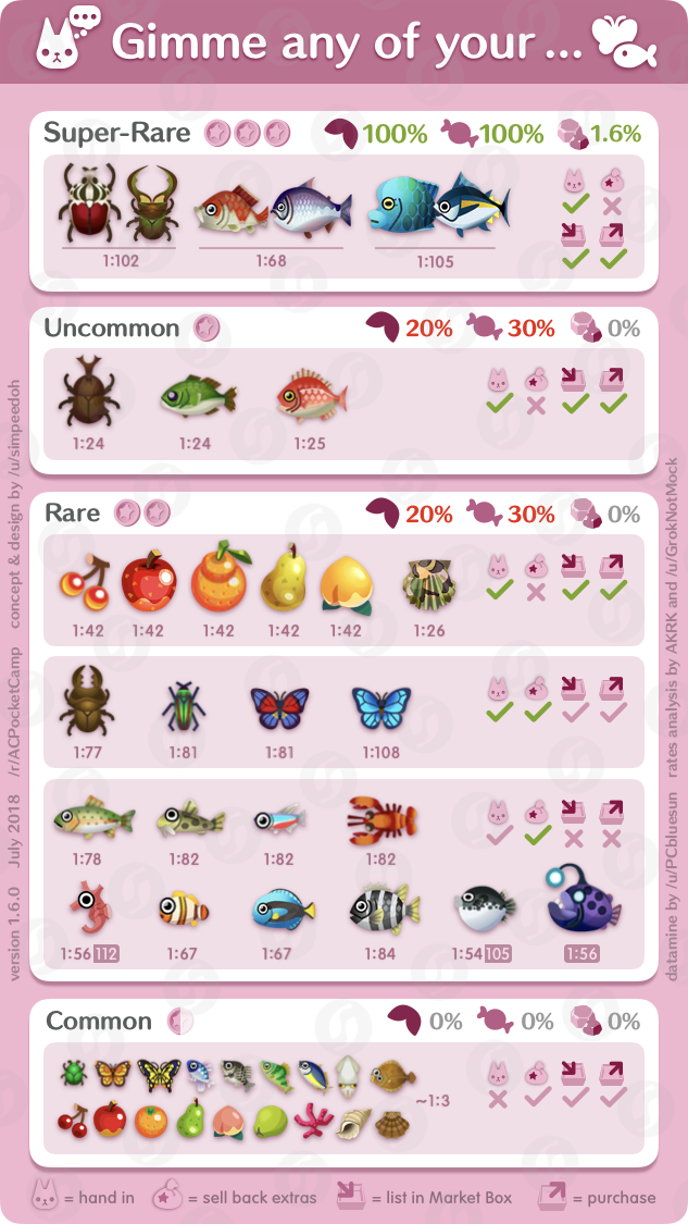 Reddit - ACPocketCamp - Rares-for-Cookies Guide v1 6 0