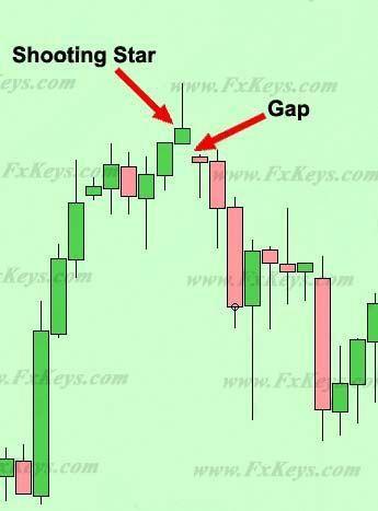 Gap in forex chart