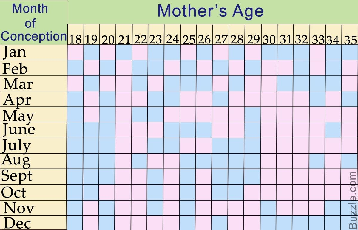 Chinese Zodiac Calendar Gender Predictor Gender Predictor Chinese Gender Predictor Chart Chinese Gender Prediction