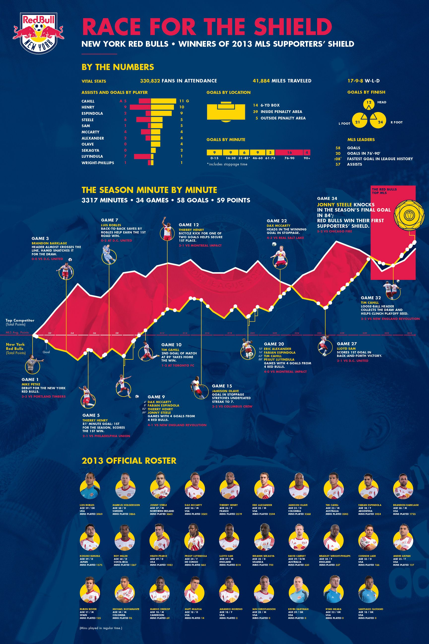 Red Bulls 2013 By the Numbers