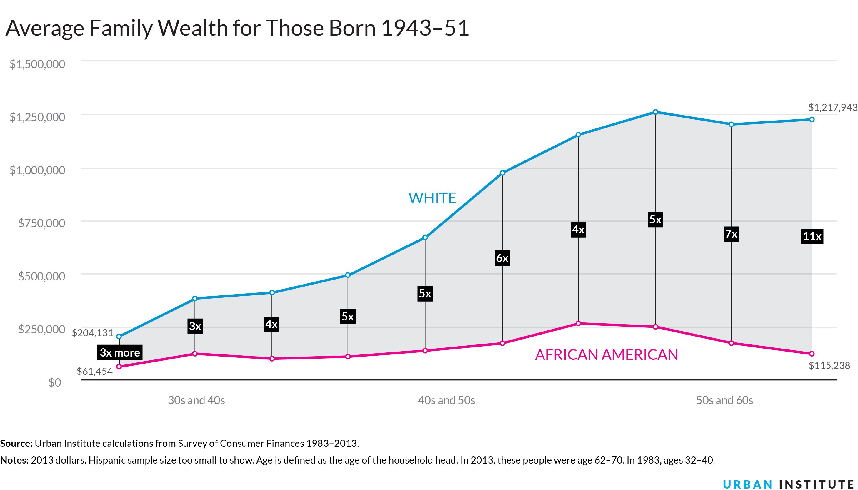 income inequality of african americans 35 soul-crushing facts about american income inequality  the united states had the second highest level of income inequality,  than the average african american ($5,600) and 18 times the.