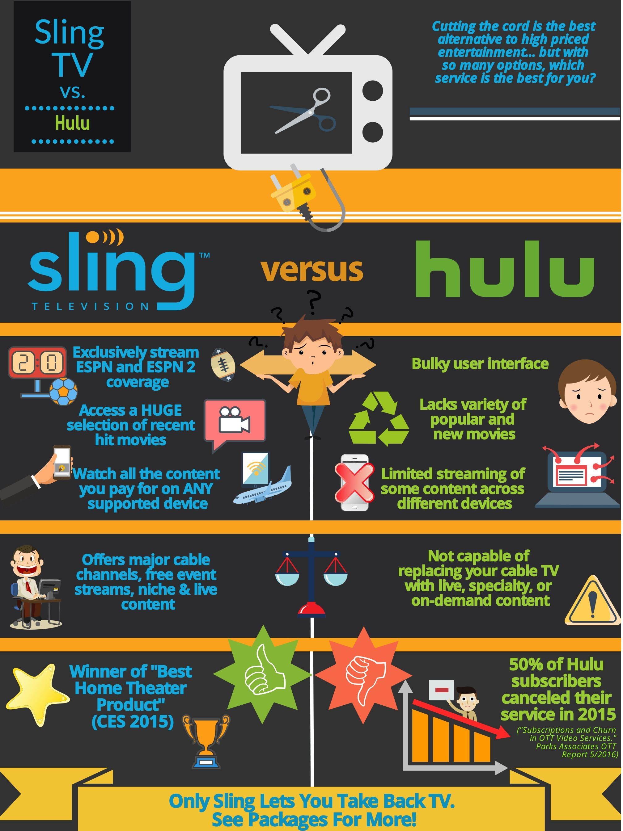 Sling Tv Vs Hulu Infographic I Created Mswrywrit Marketing Muse