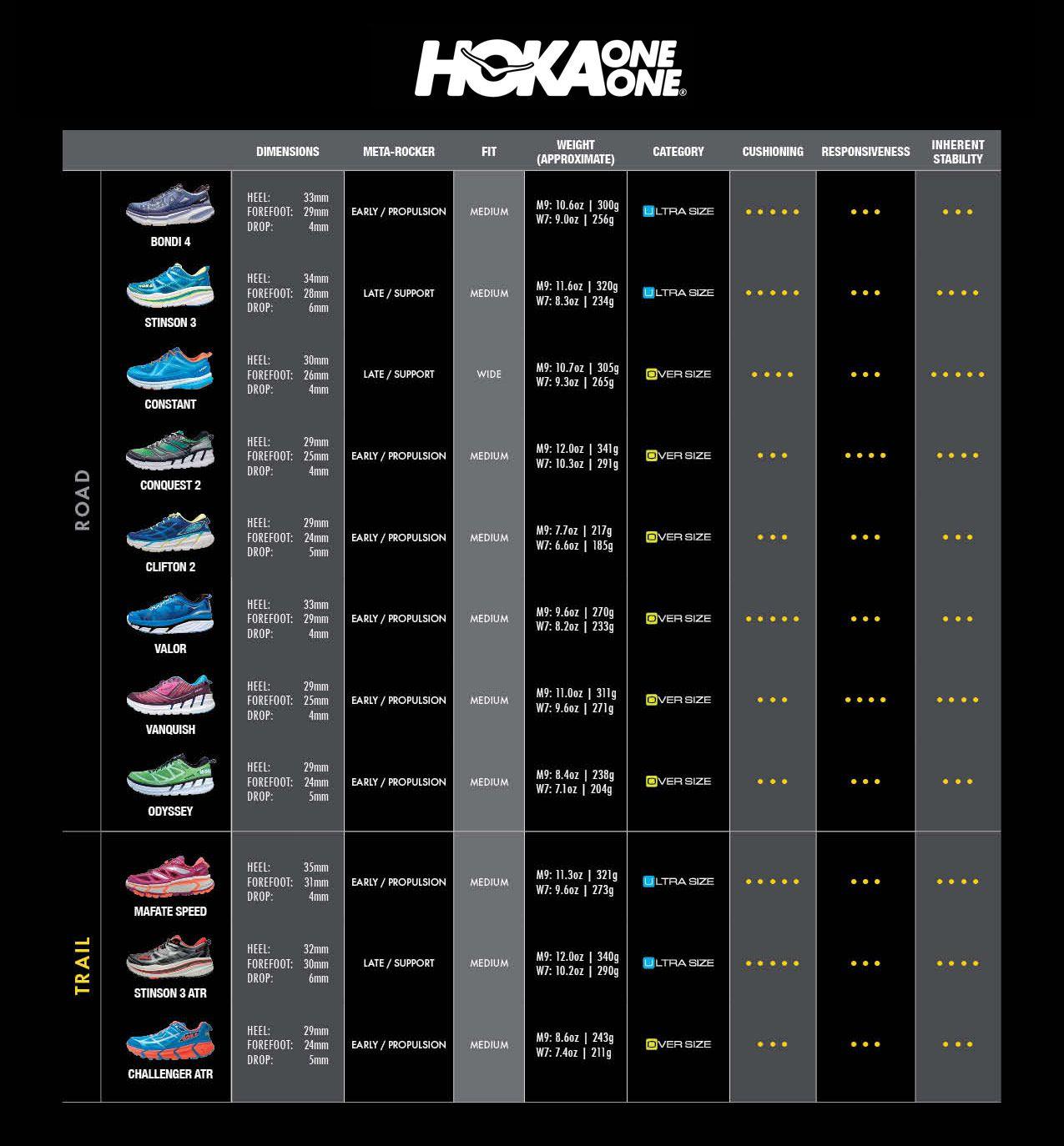 Hoka shoe comparison chart