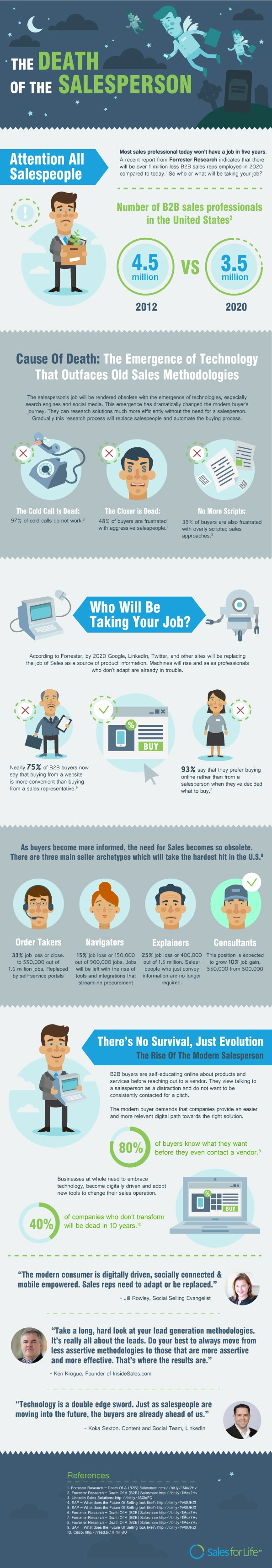 The Death Of The B2B Salesperson #infographic