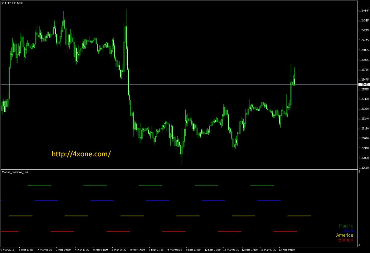 KoliEr Market Sessions Indi forex mt4 indicator free