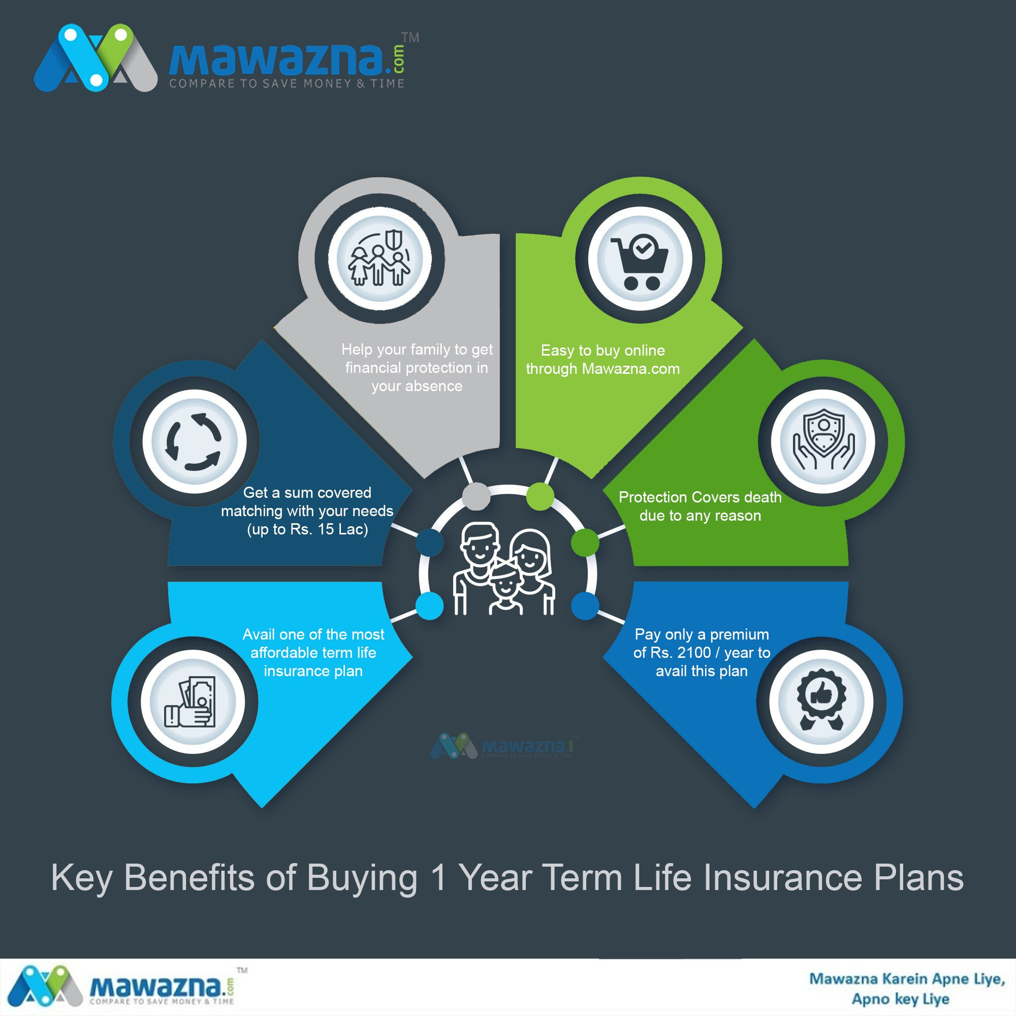 Compare buy online cheap term life insurance plan for