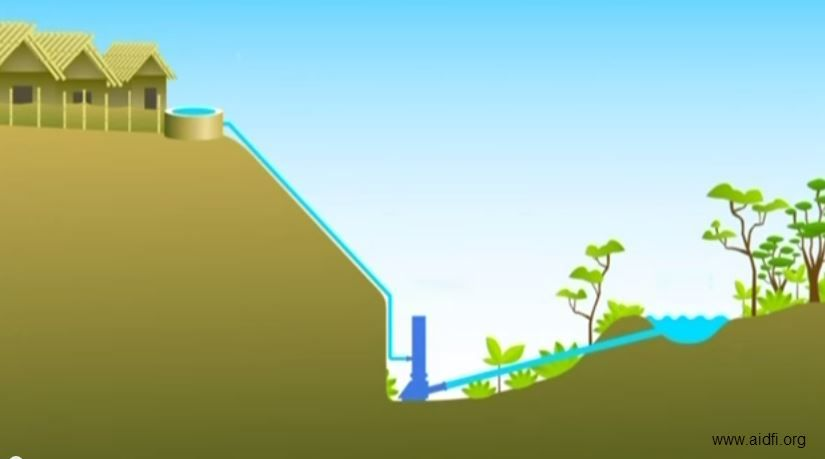 comment construire une pompe eau qui fonctionne sans lectricit maison du lac pinterest. Black Bedroom Furniture Sets. Home Design Ideas