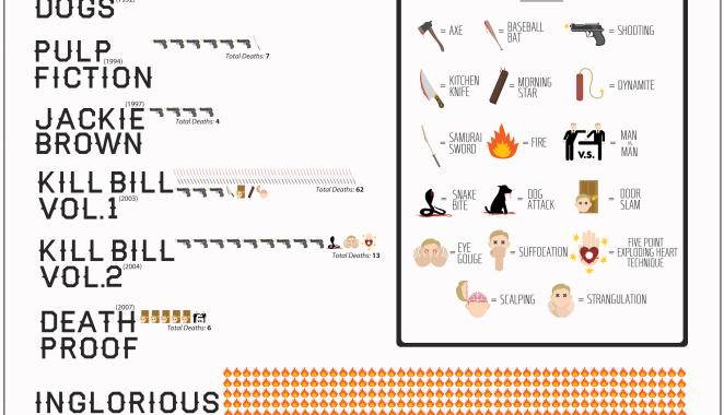 Down for the Count in Quentin Tarantino. Vanity Fair ha pubblicato un'infografica relativa ai personaggi morti nei film di Quentin Tarantino: approssimativamente 560 vittime in 8 film decedute a causa di incendi, armi da fuoco, katana o morsi di serpenti. Via ilpost.it