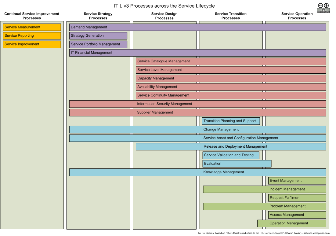Mentioned itil v3 processes throughout the service for Itil v3 templates