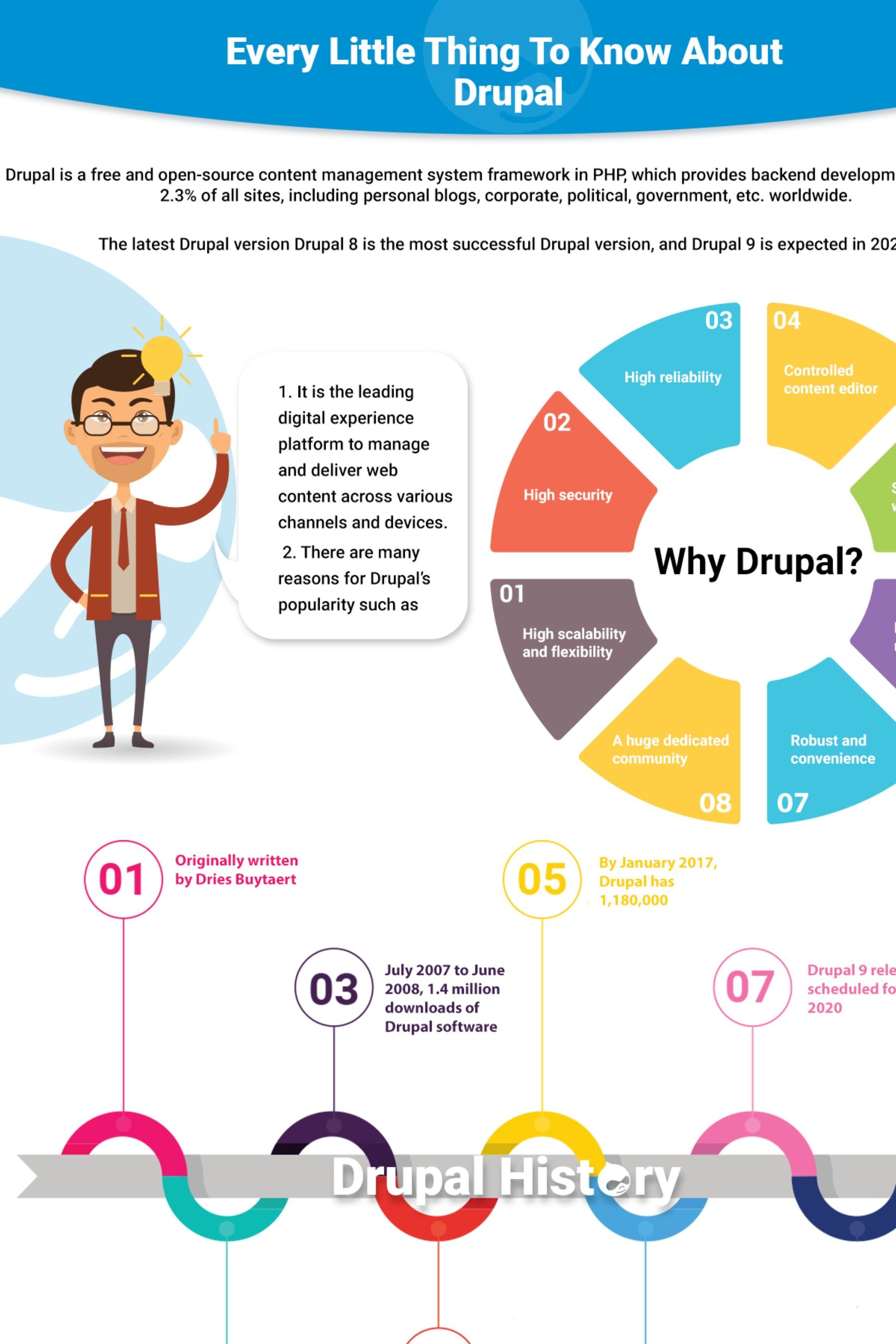 Drupal Development Features And Uses Drupal Content Management System Content Management