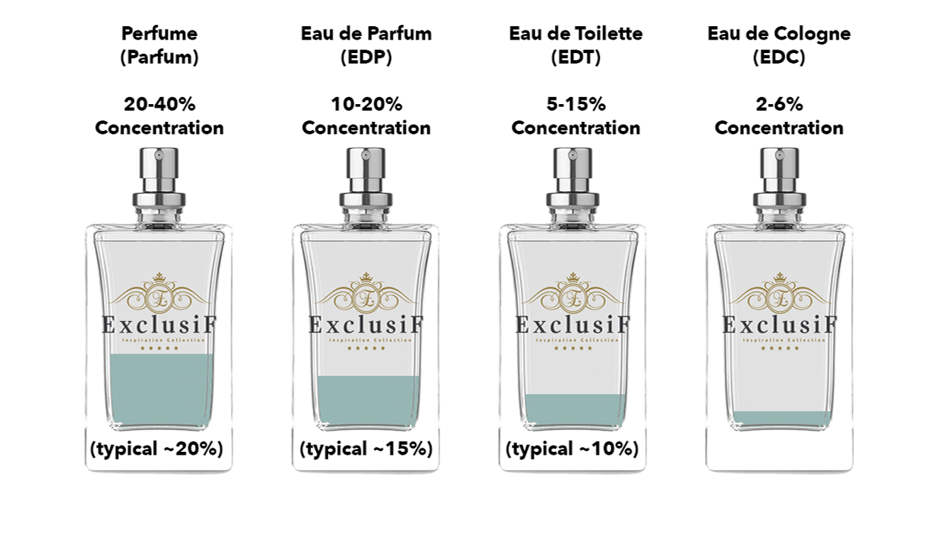 What Perfume Concentration Mean Fragrance Scent Perfume