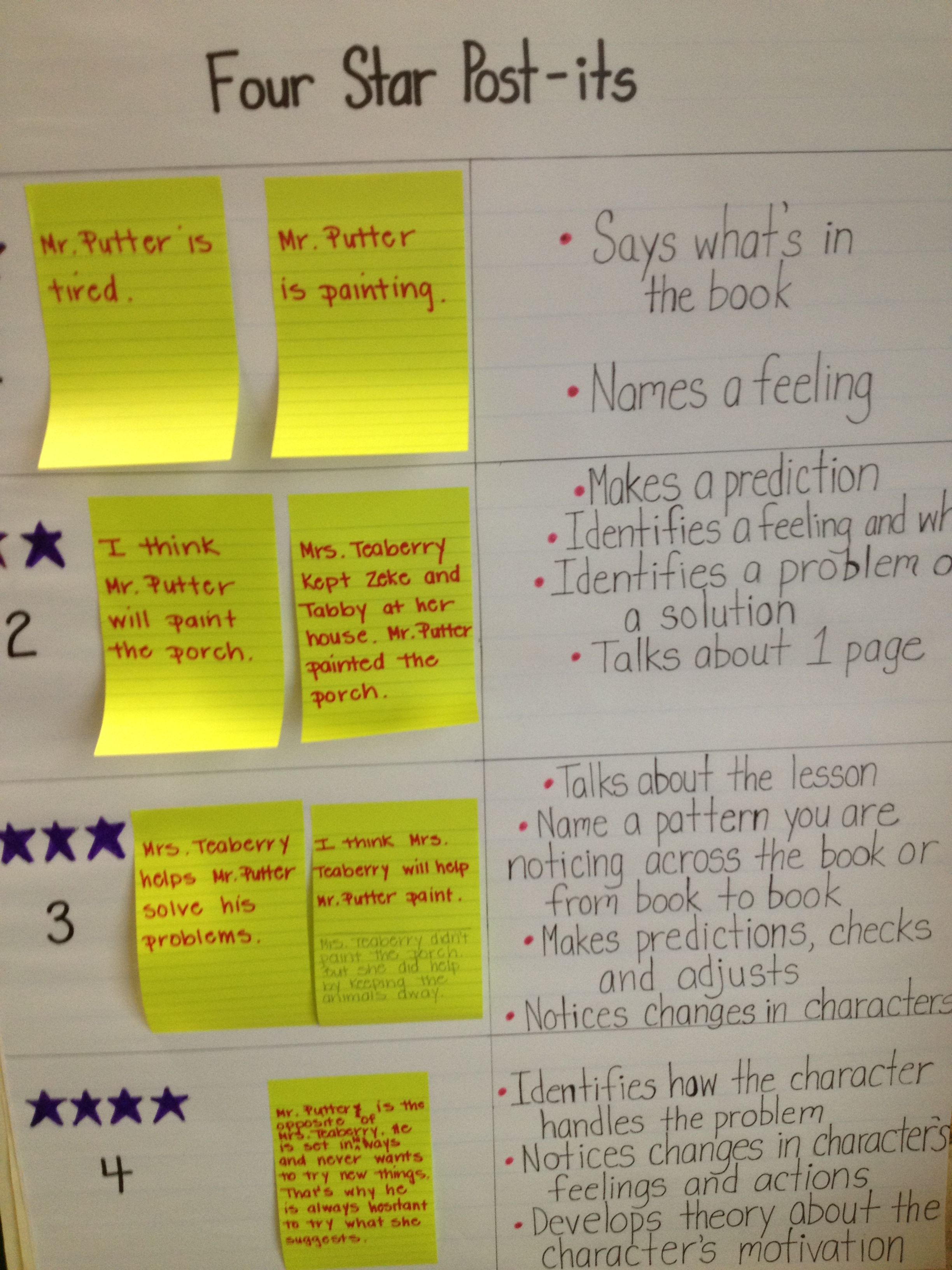 Oh My! More Ideas About Goals, Rubrics, and Groups ...