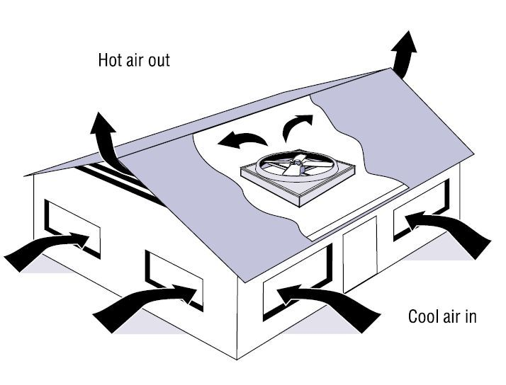 Open Your Windows Before You Turn On The Fan A Whole House Fan Is Usually Installed On The Attic Floor Near The Center Of Your House Best Practices Whole