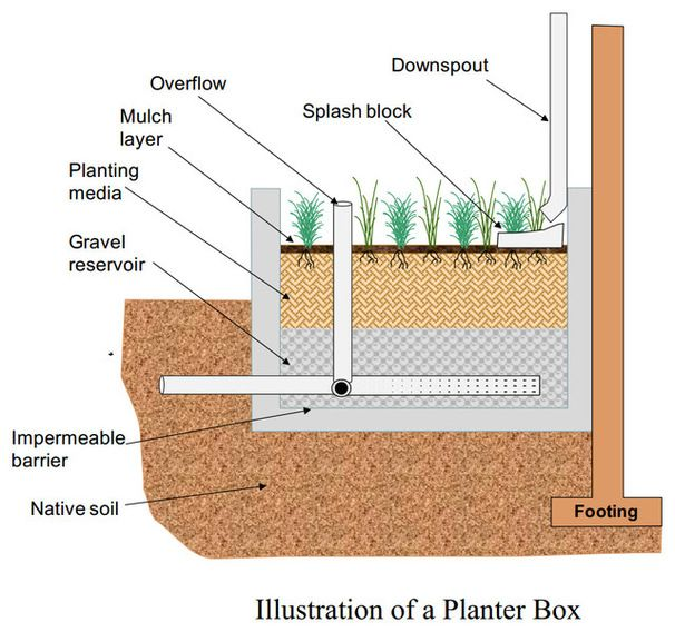 Stormwater Planter Box Stormwater Planters Manage Runoff In Small Gardens Think Of Them As Container R Rain Garden Planter Boxes Rain Water Collection