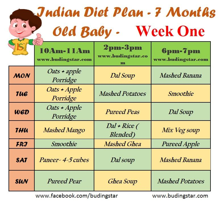 This Indian Diet Plan for 7 months For 1st week old Baby is framed to just  give you an idea about the food… | 7 month old baby, 7 months baby food, 8  month old baby